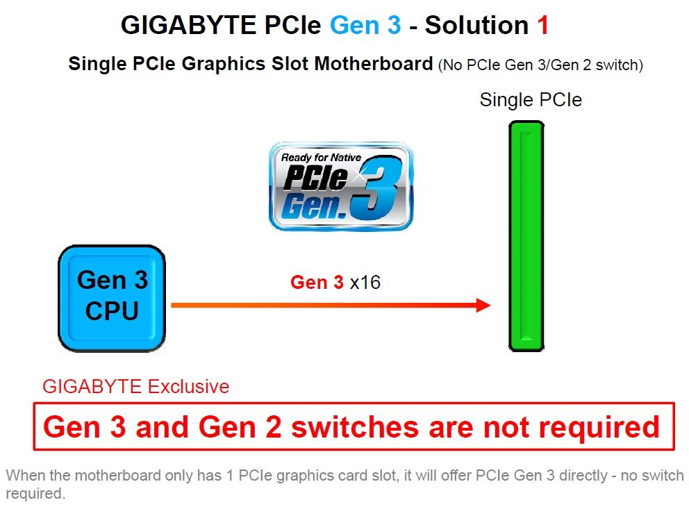 "Gigabyte hit back at MSI's ""Fake PCI-E Gen3"" claims   eTeknix"