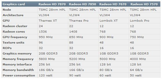 AMD Radeon HD 7870-7850-7670-7570 specs AMD-Radeon-HD-7870-7850-7670-7570-specs