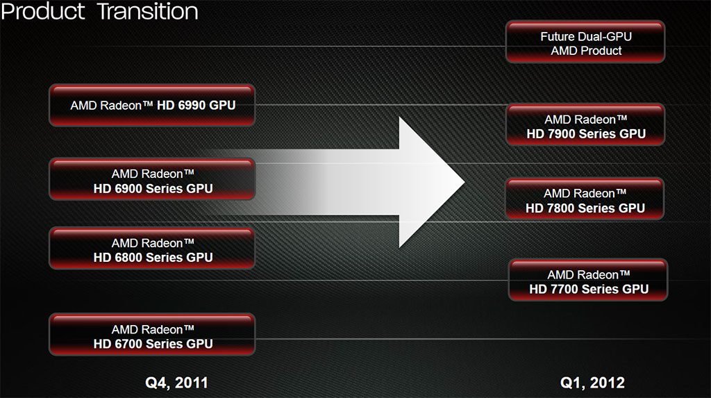 HD 7990 to launch Q1 of 2012 2