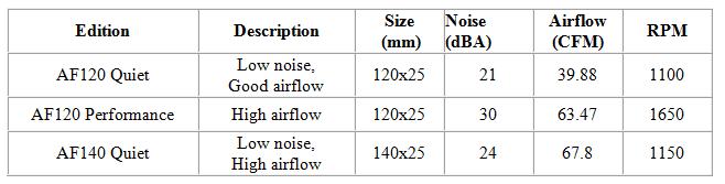 Nuova serie di ventole personalizzabili da Corsair