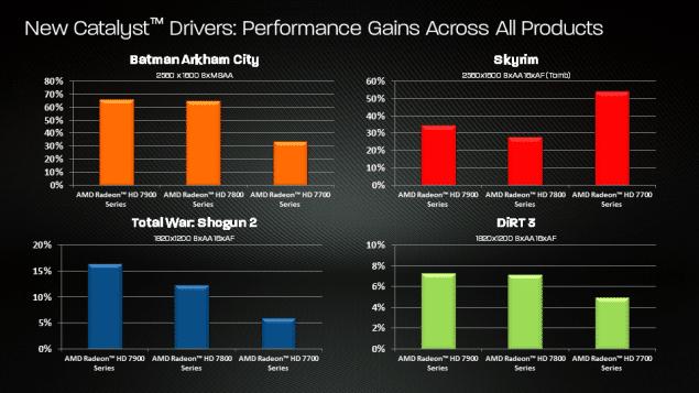 AMD introduce Catalyst 12 7 beta and 12 6 WHQL drivers | eTeknix