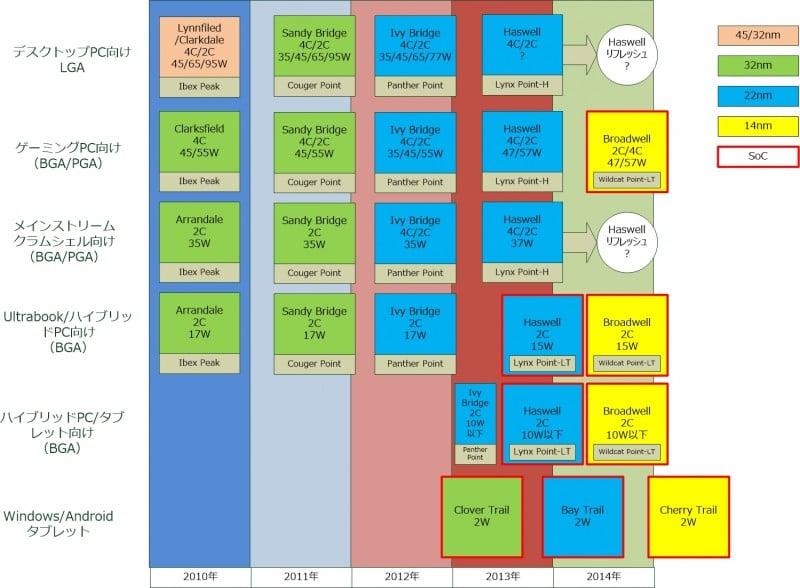 Intel Leaked 2013 Roadmap