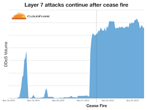 cloudflare_middle_east_attack
