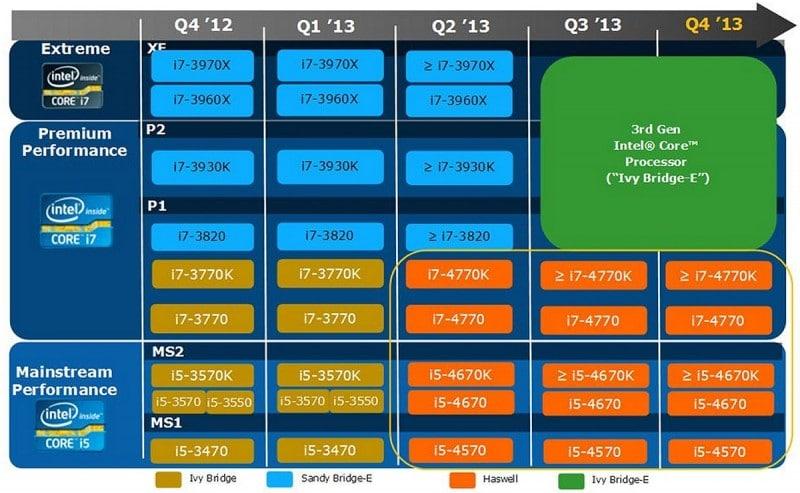 New leaked roadmap spills info over new Intel Ivy Bridge-E