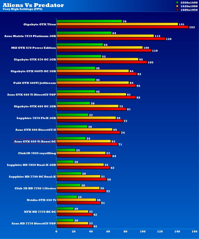 Asus GeForce GTX 650 Ti Boost OC Edition 2GB Graphics Card | eTeknix