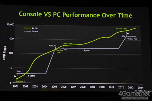 Xbox 720 To Have Less GPU Performance Than The PS4