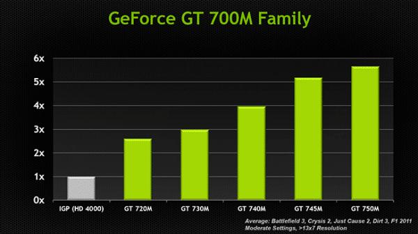 GT_700M_series