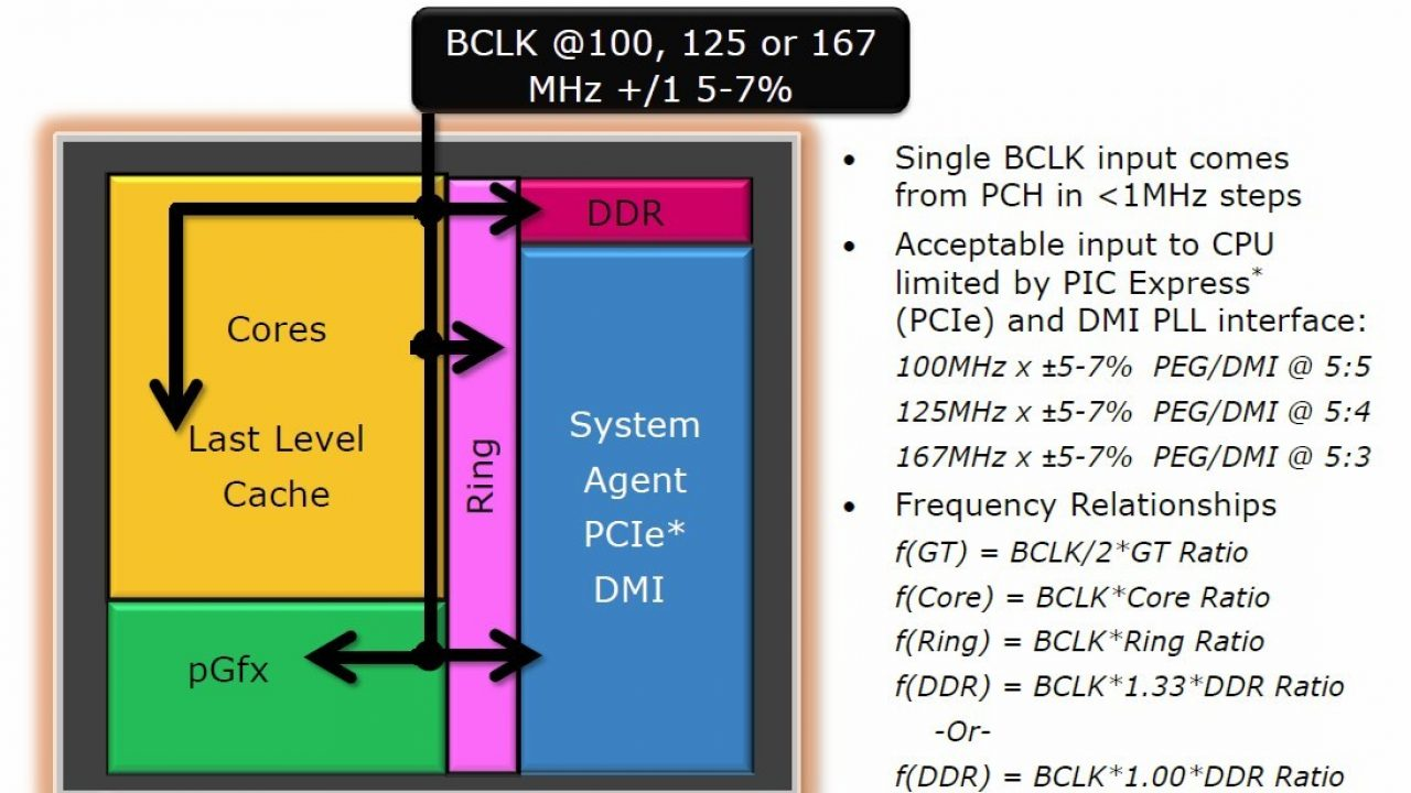 Intel Haswell To Allow For Base Clock Overclocking On Non-K