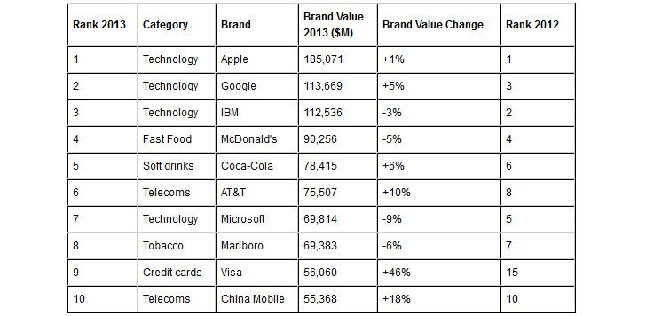 global_brand_value_2013