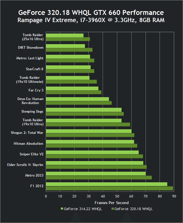 nvidia-320-18-whql-drivers-1