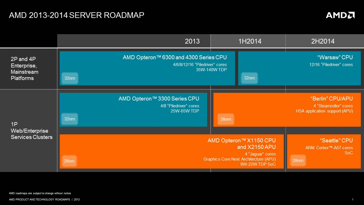 AMD 2013 server roadmap_