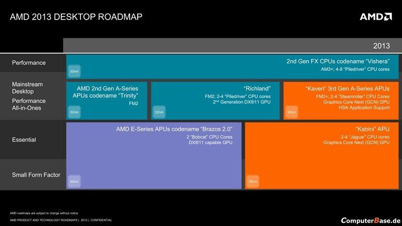 AMD_Kaveri_APU_roadmap