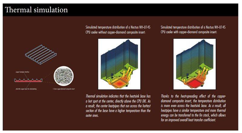 noctua_copper_diamond_composite_2