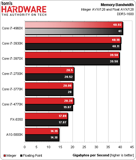 i7_4960X_review_2