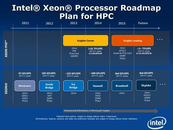intel_skylake_14nm_roadmap