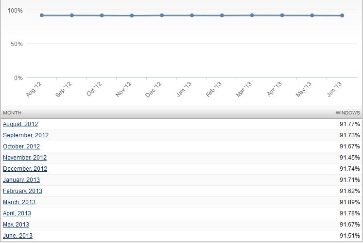 windows_uptake_net_applications