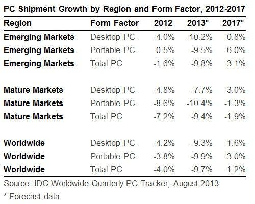 IDC_PC_Market_2013_update_2