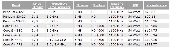 haswell_corei3_pentium_pricing