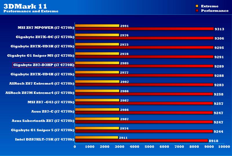 Gigabyte Z87-D3HP (LGA 1150) Motherboard Review | eTeknix