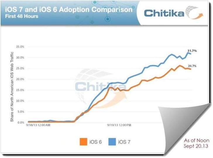 ios7_adoption_rate
