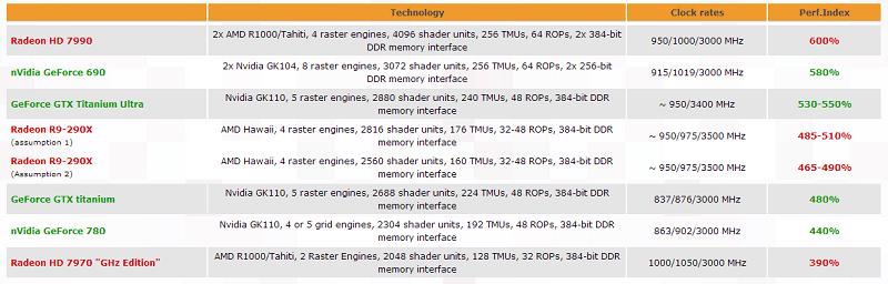 r9_290x_performance