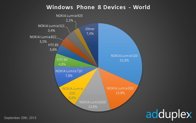 windows_phone8_stats_2