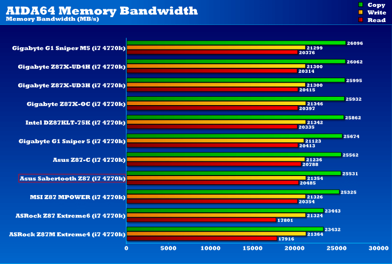 z87_sabertooth_memory