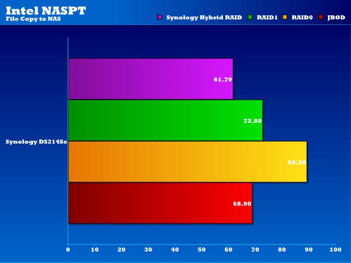 DS214Se_08_NASPT_FiletoNAS