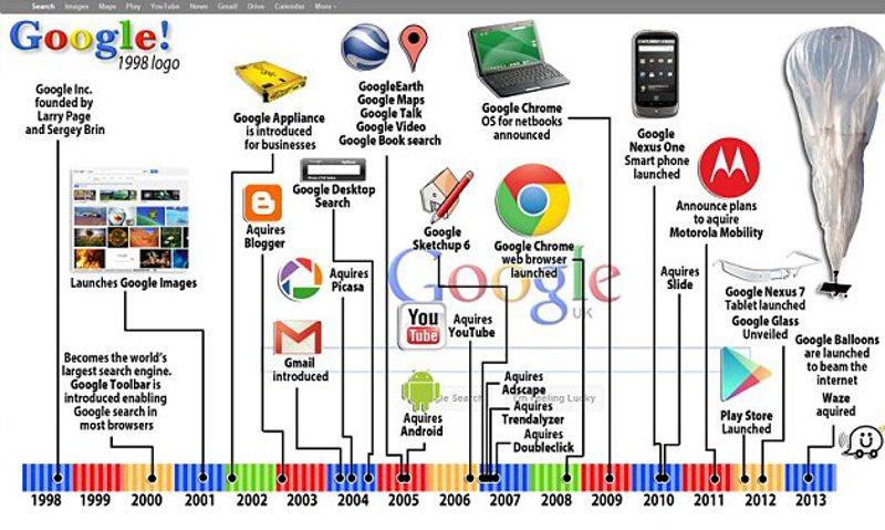 Google Product Timeline