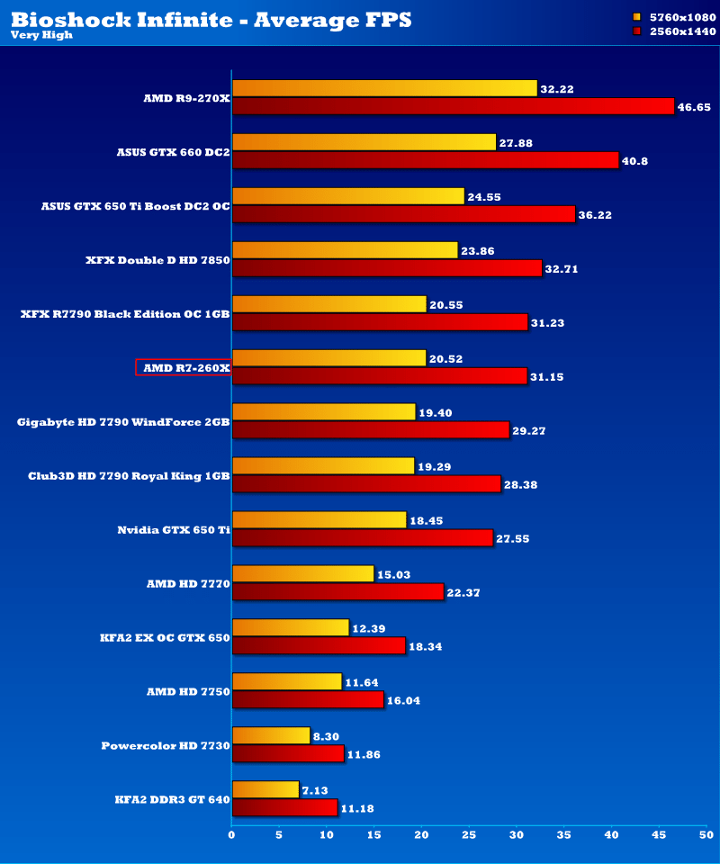 AMD Radeon R7 260X 2GB Graphics Card Review | Page 15 of 18