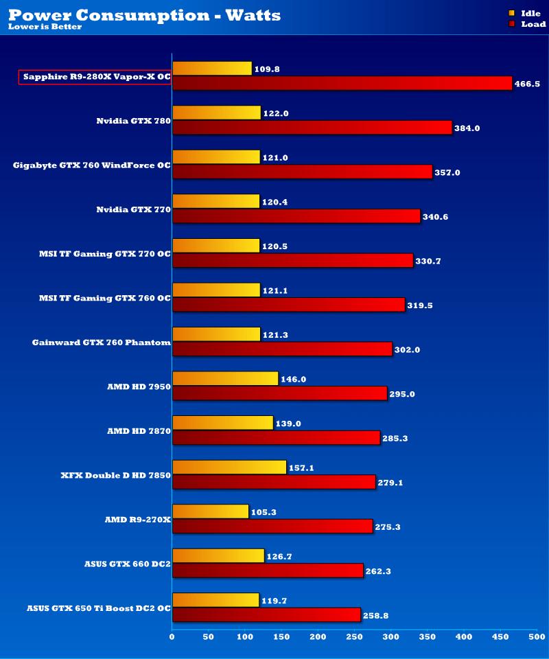 Sapphire AMD Radeon R9 280X Vapor-X OC 3GB Graphics Card Review