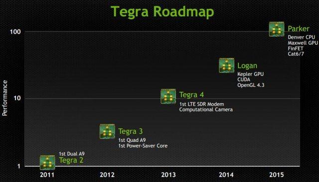 tegra_6_table