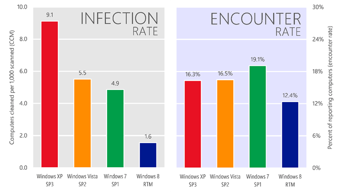 windows_malware_infection_rates