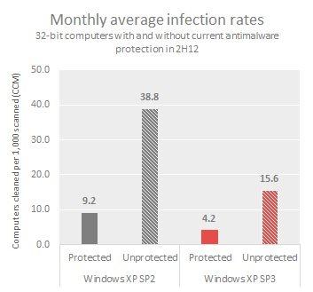 windows_malware_infection_rates_2