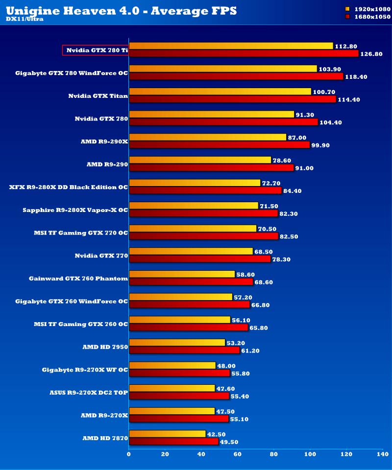 The Best Graphics Cards: Nvidia vs. AMD Current-Gen Comparison