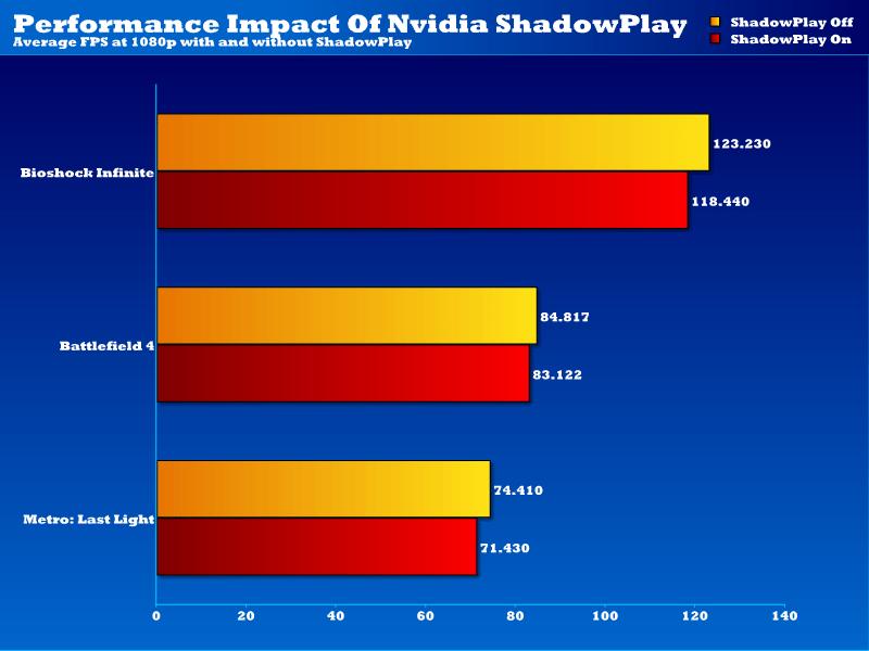 nv_shadowplay_performance_impactv2