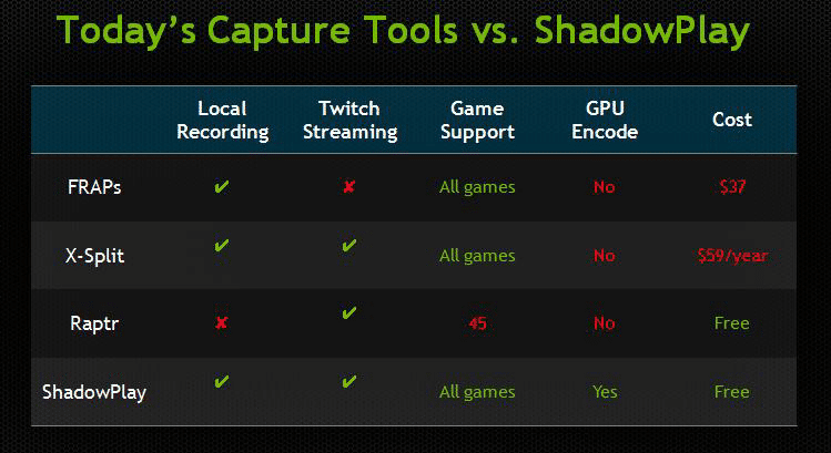 Nvidia ShadowPlay Gameplay Recording Software Review | eTeknix