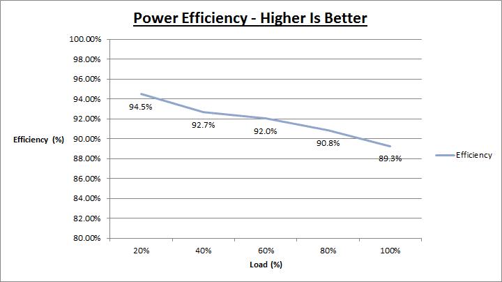 lepa_g1600_efficiency