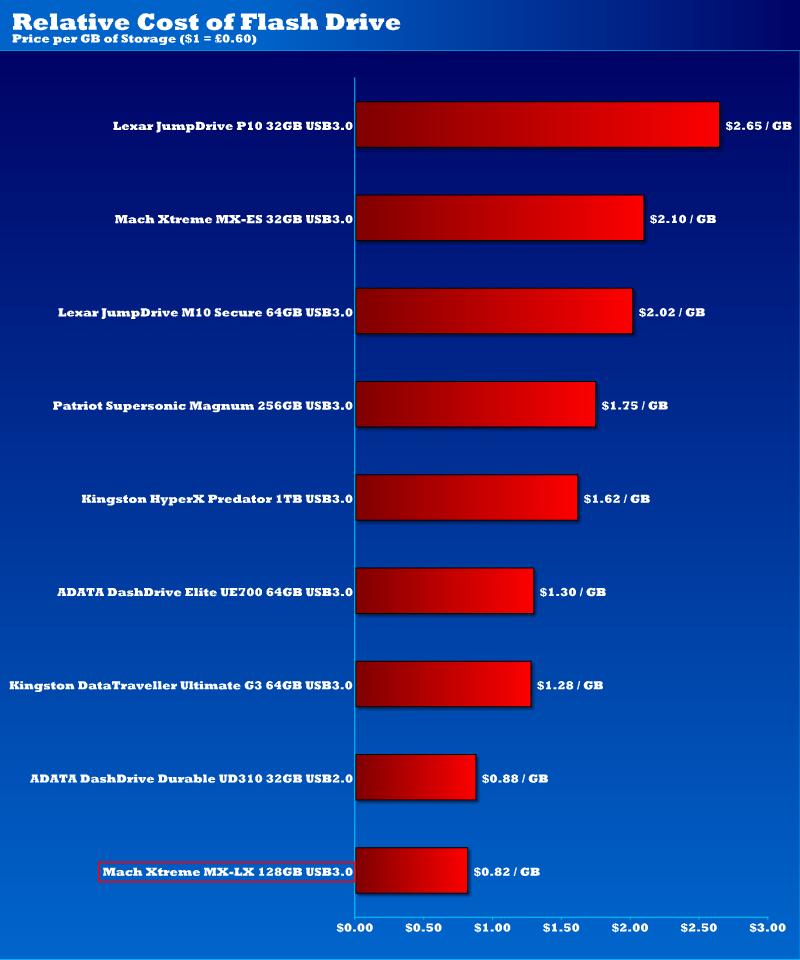 MX-LX_128GB_PriceDollar