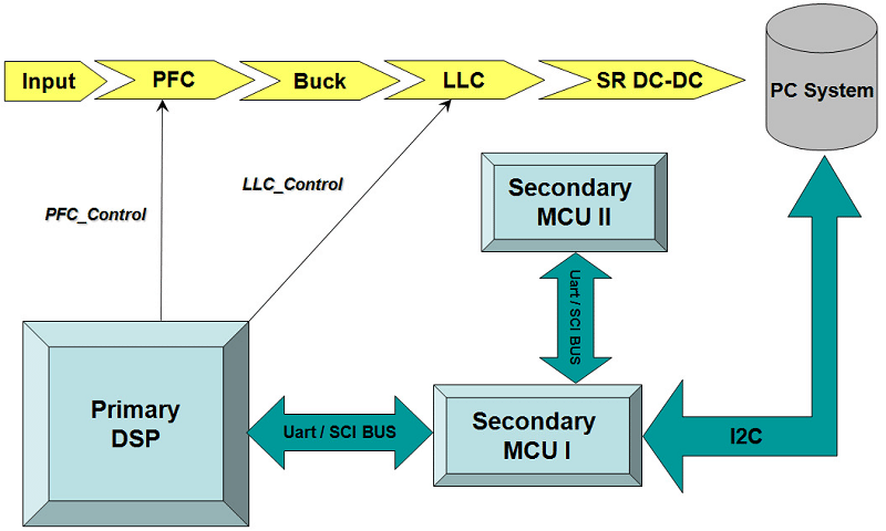 corsair_ax1200i_hybrid_digital_control_architecture