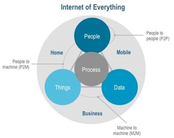 internet_of_everything
