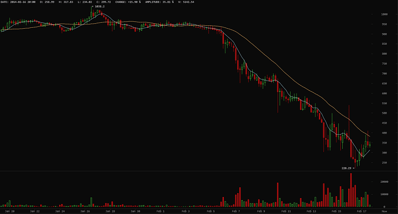 mt_gox_bitcoin_price