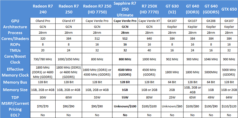 Sapphire_R7250_Ultimate_specs