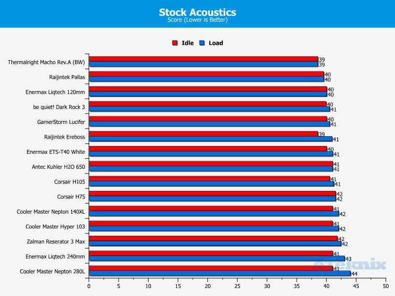Stock acoustics 29-03-2014