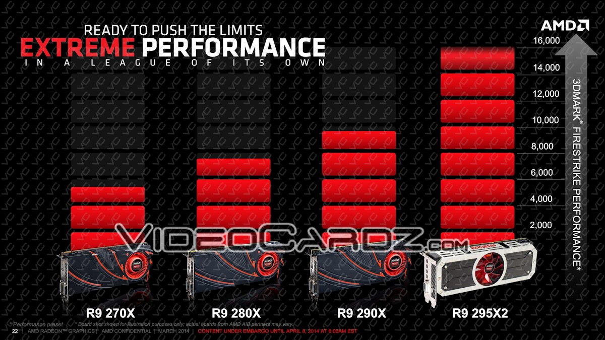 AMD-Radeon-R9-295X2-Performance