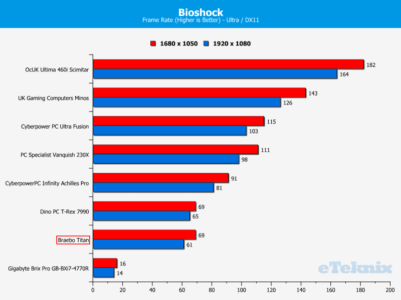 BraeboTitan_Chart_Bioshock