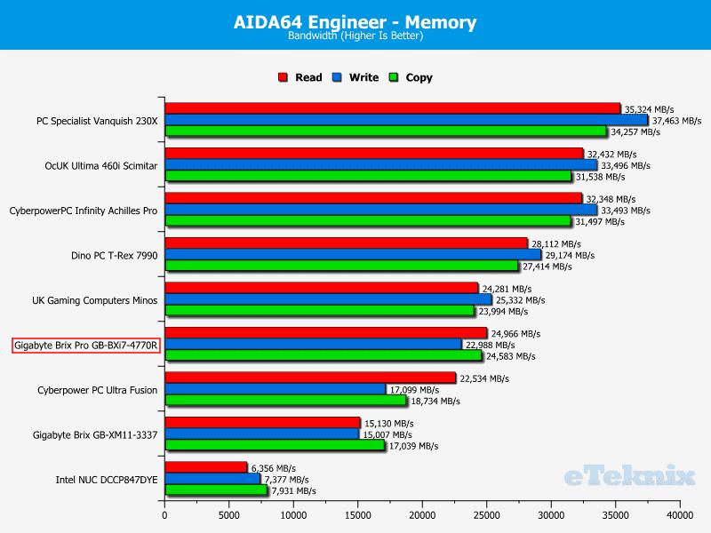 GB_BrixPro_Chart_AIDA_Memory