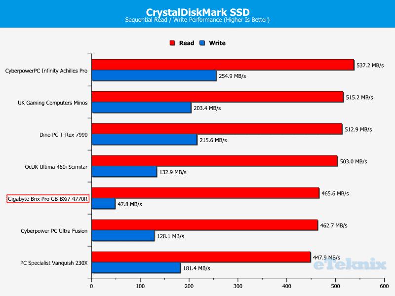 GB_BrixPro_Chart_CDM_SSD