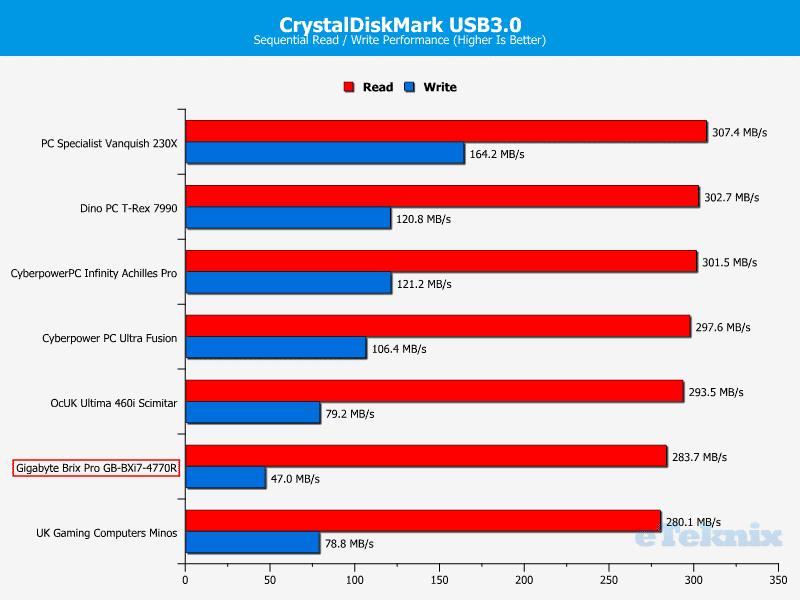 GB_BrixPro_Chart_CDM_USB