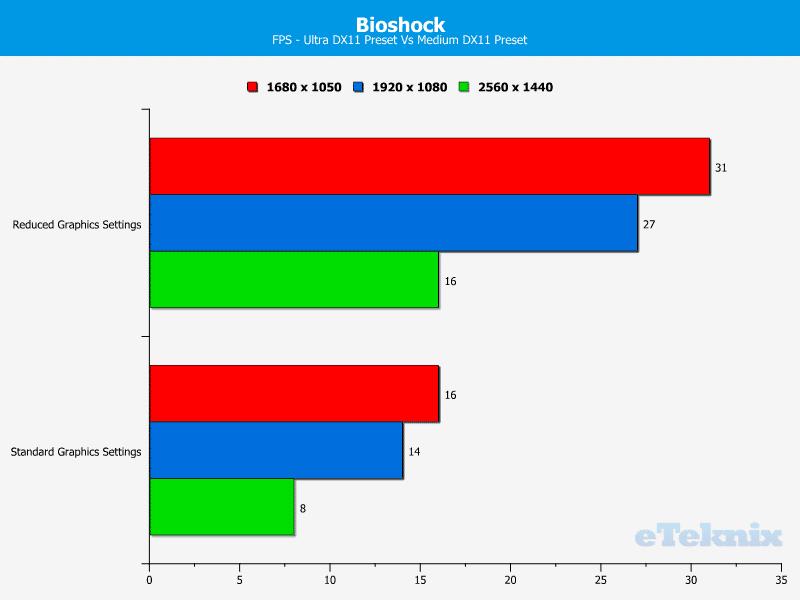 GB_BrixPro_Comp_Bioshock